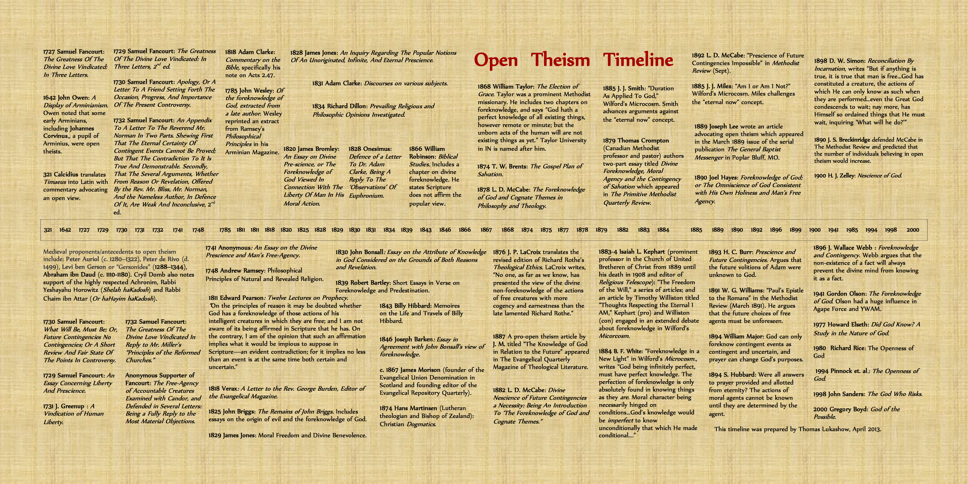 Open Theism Timeline